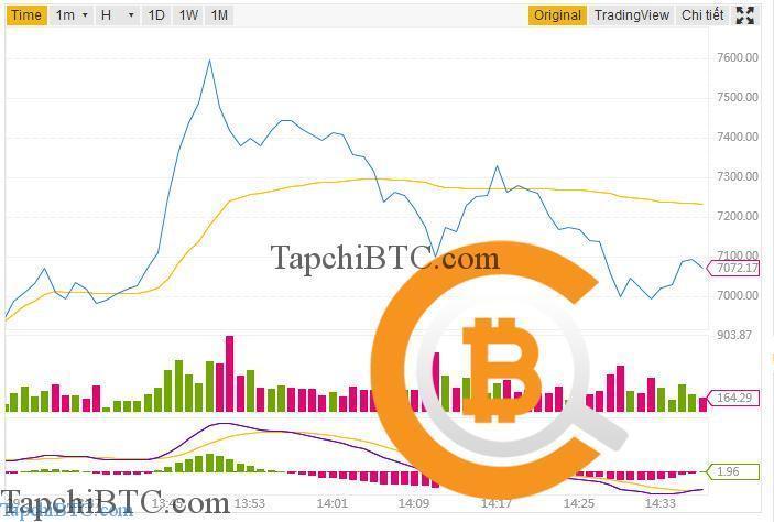 Bitcoin tăng phi mã ngày 15/10/2018